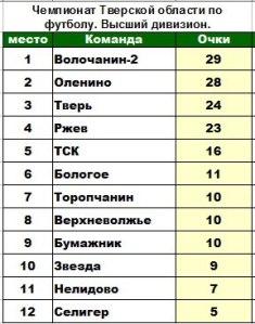 таблица 11 тур